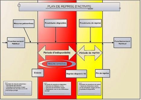 schéma général plan de reprise d'activité
