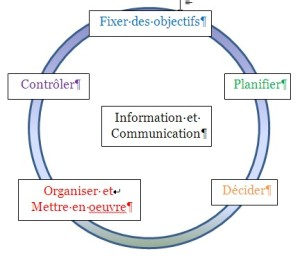 Le cercle des règles de la gestion du temps