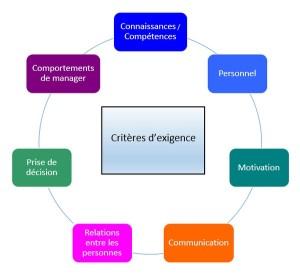 critères d'exigence dans divers domaines
