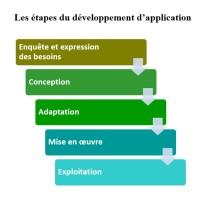les étapes du développement d'applications