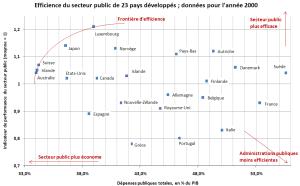 Efficience des secteurs publics de pays an 2000