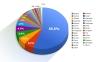 distribution des langues sur les sites Internet