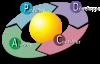 cycle DPCA