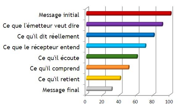 les fonction du langage selon jakobson pdf