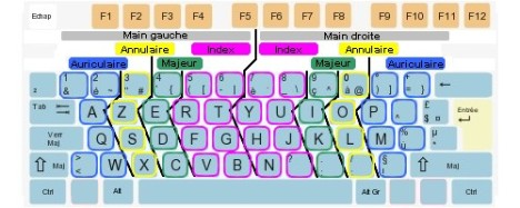 Position des doigts sur un clavier
