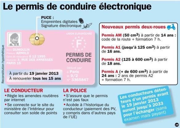permis_de_conduire_electronique
