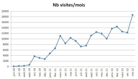 Nombre de visites du blog par mois