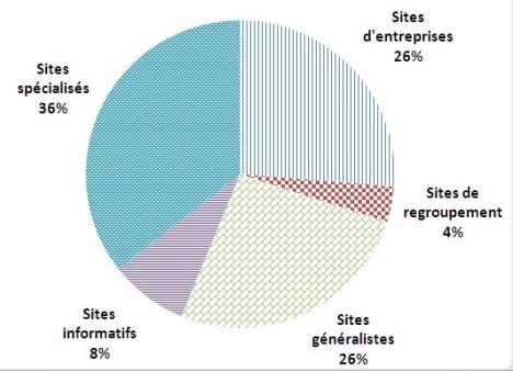 pourcentage_des_sites_d_emploi