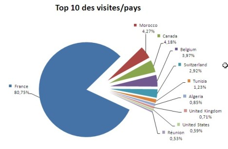 10 pays les plus visiteurs