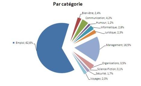 répartition des visites par catégorie