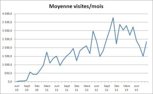 nb de visites par mois fin octobre 2013