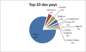 Top 10 des visites par pays
