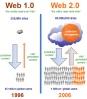comparaison web 2.0 et web 1.0