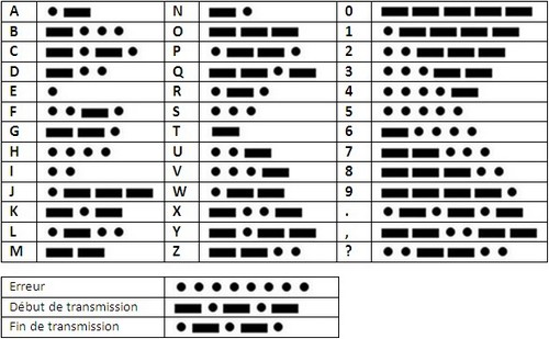 Code Morse international