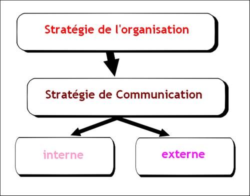 stratégie de la communication externe