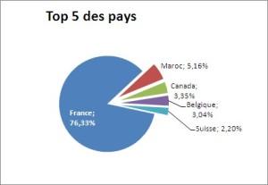 Top 5 des pays visiteurs du blog  phgarin.wordpress.com