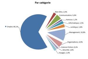 répartition par catégorie