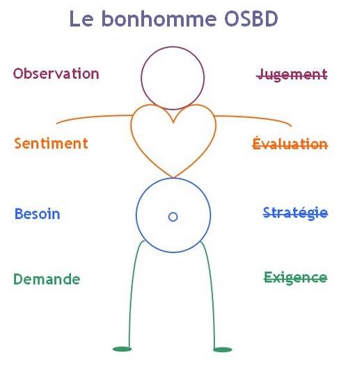 Le bonhomme OSBD