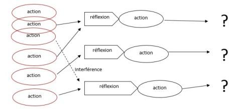 Réflexe et combinaison