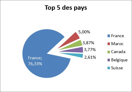 top5_des_pays_2016_01_04
