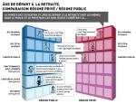 Comparaison retraite publique retraite privée