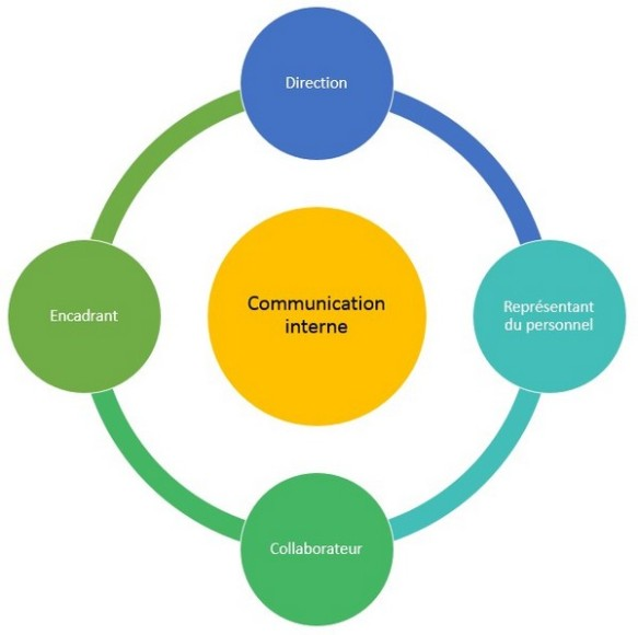 Les flux de la Communication interne
