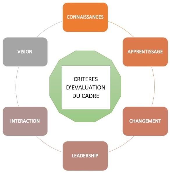 Critères d'évaluation du cadre