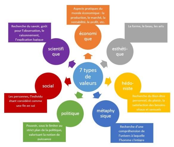 les 7 systèmes de valeurs