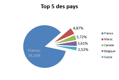 top 5 des pays pour le million de visites