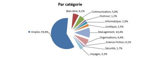 répartition des visites par catégorie au million de visites