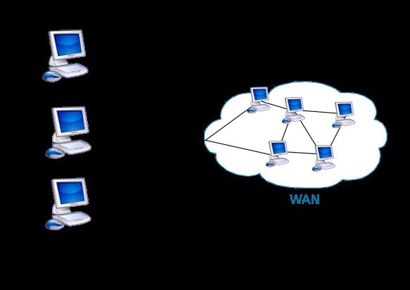 schéma LAN et WAN