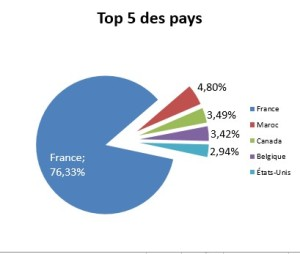 top 5 des pays