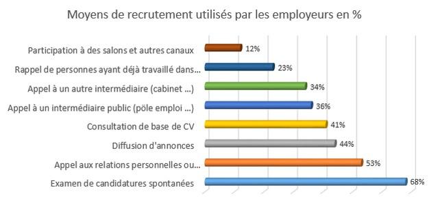 moyens de recrutement utilis u00e9s par les employeurs