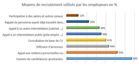 moyens de recrutement utilisés par les employeurs