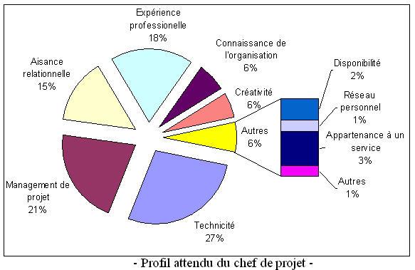 profil chef de projet