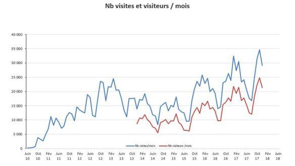 nb de visites et de visiteurs par mois