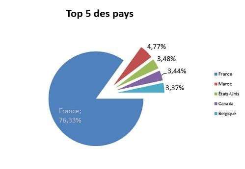 top 5 des pays d'origine des 1 500 000 visites