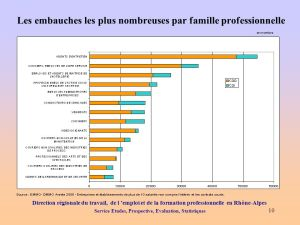stats embauche par métier
