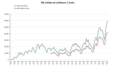 nb de visites et visiteurs par mois