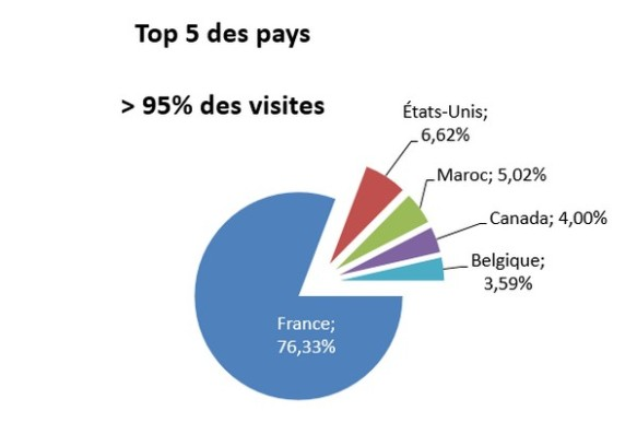 top 5 des pays origines des visites
