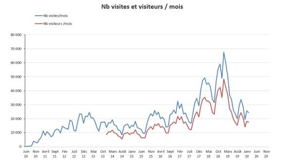 nb de visites et visiteurs par mois à mars 2020