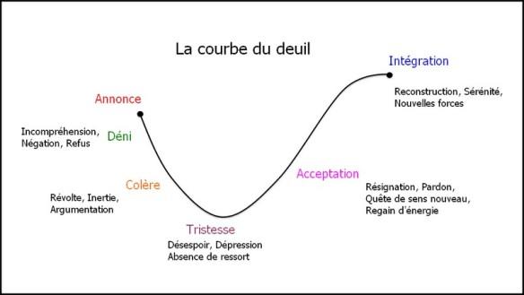 la courbe du deuil par Philippe Garin