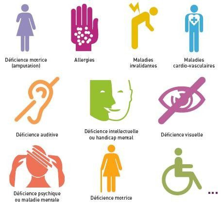 les types de handicap
