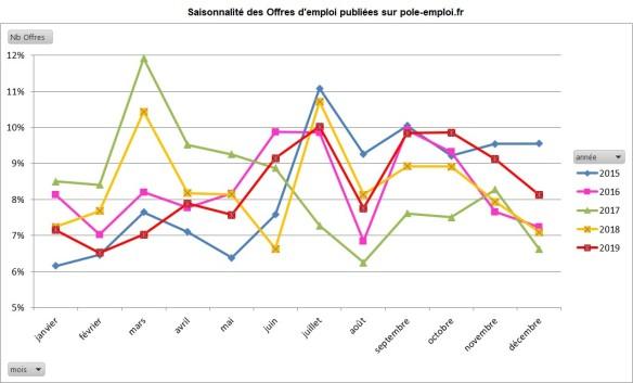courbes annuelles des saisonnalités de la parution des offres d'emploi sur le site de Pôle emploi