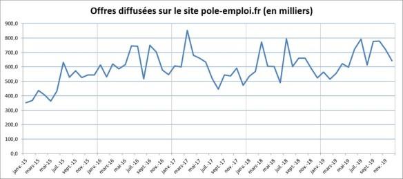 nb d'offres d'emploi parues sur le site de Pôle emploi 2015 à 2019