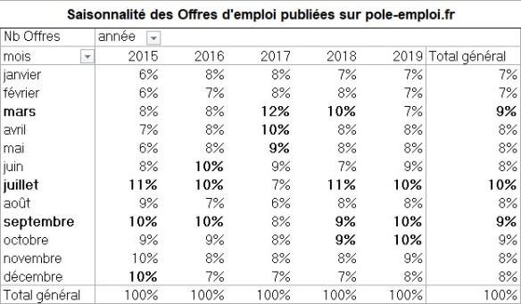 représentativité des mois de parution d'offres d'emploi sur le site de Pôle emploi de 2015 à 2019