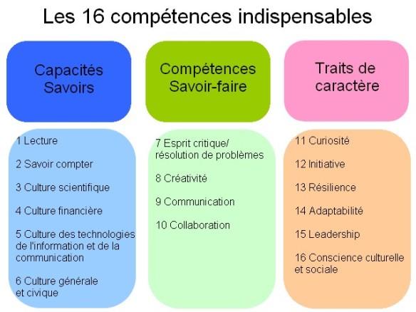 les 16 compétences indispensables source le figaro