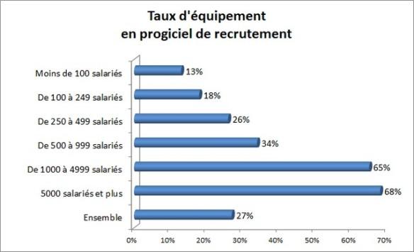 taux d'équipement en logiciel de recrutement ATS par taille d'entreprises