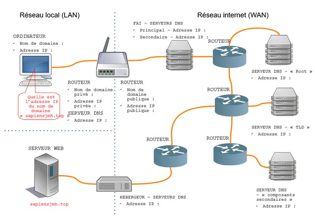 exemple connexion de son ordinateur au serveur via Internet