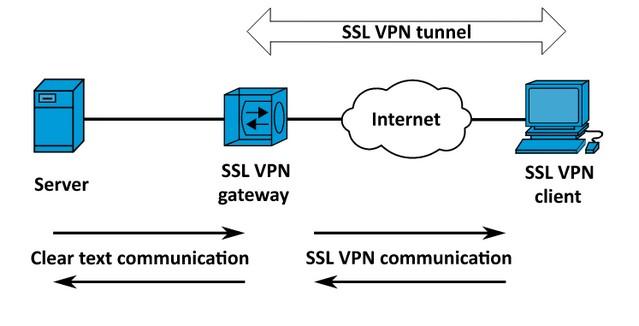SSL = protégé par chiffrement